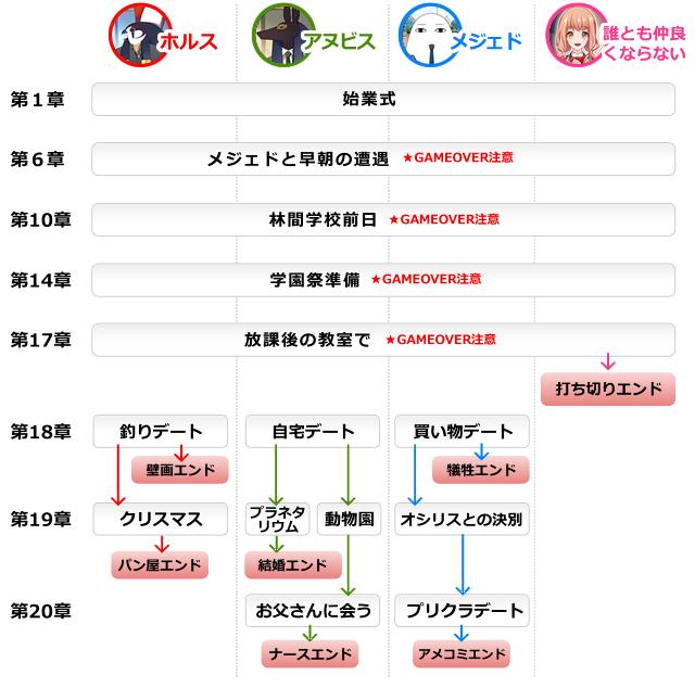 エジコイ 攻略 ゲームの全体の流れ